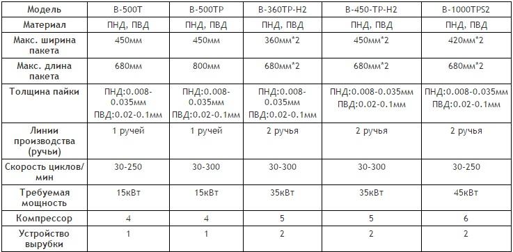 Технические характеристики машины AV-B-360TP-H2