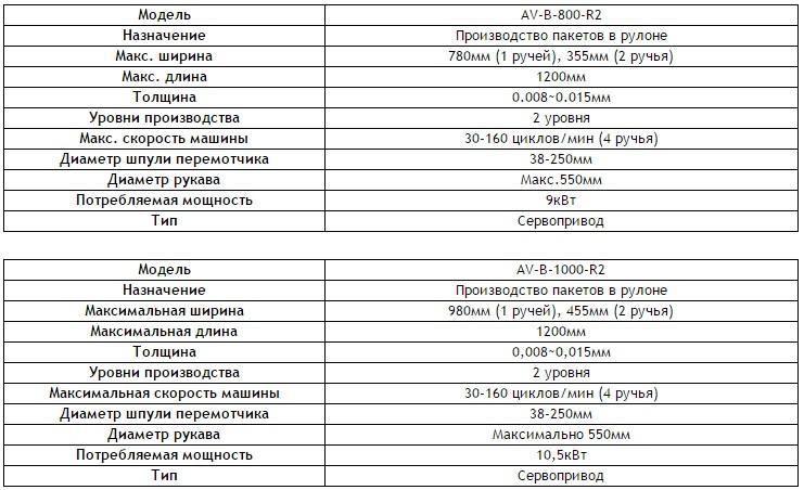 Технические характеристики пакетоделательных машин